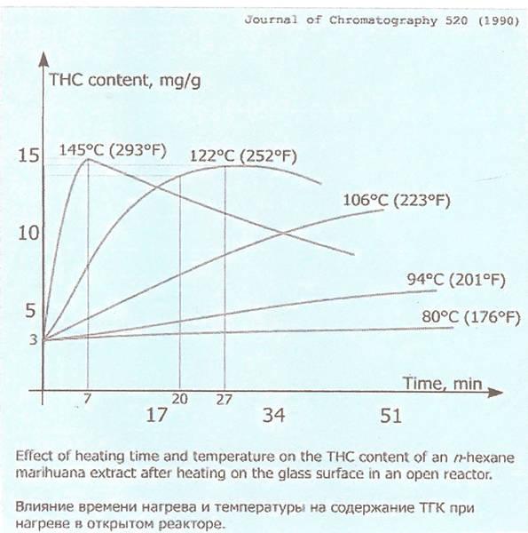 decarboxylation-graph-1-11.jpg.1c98a3a67d84132f1bb55304ca045ff0.jpg