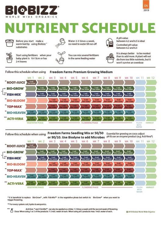 BioBizz-Feeding-Schedule-1.thumb.jpg.b57affcde4502814d0002acdf89d69a4.jpg